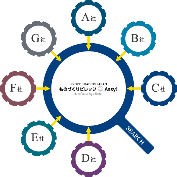 日本&アジアものづくり企業ポータル